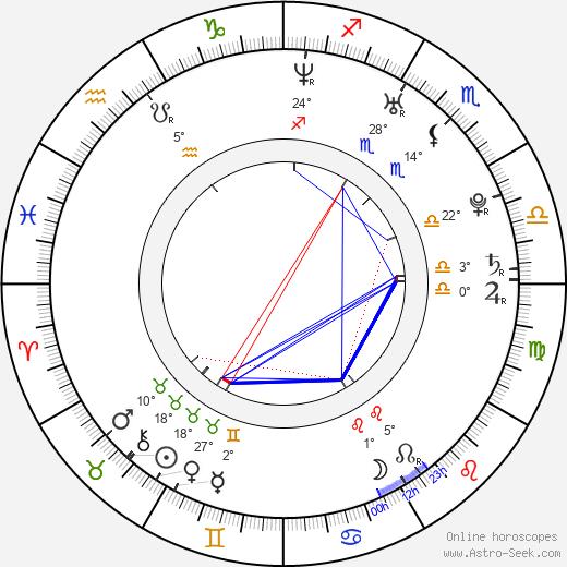 Ludwig Briand birth chart, biography, wikipedia 2019, 2020