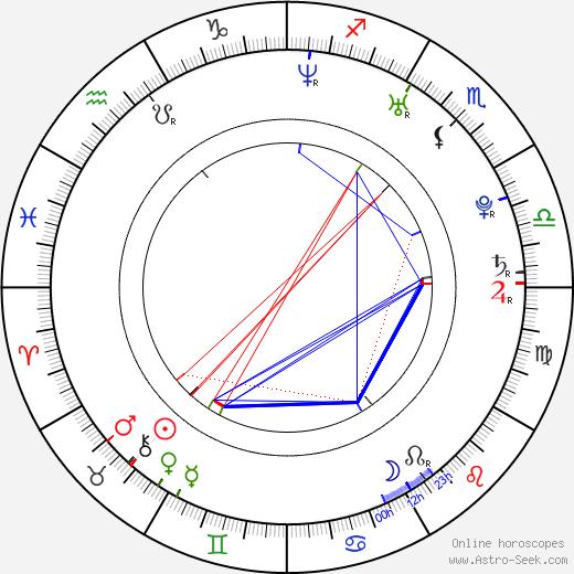 Ludwig Briand astro natal birth chart, Ludwig Briand horoscope, astrology