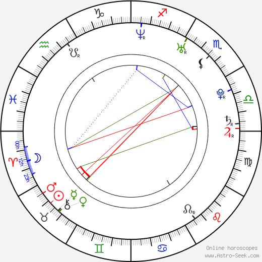 Maria Dinulescu birth chart, Maria Dinulescu astro natal horoscope, astrology
