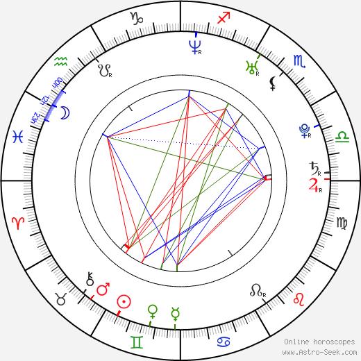 Maria Góralczyk birth chart, Maria Góralczyk astro natal horoscope, astrology