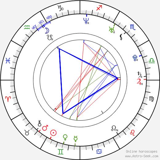 Markéta Jánská birth chart, Markéta Jánská astro natal horoscope, astrology