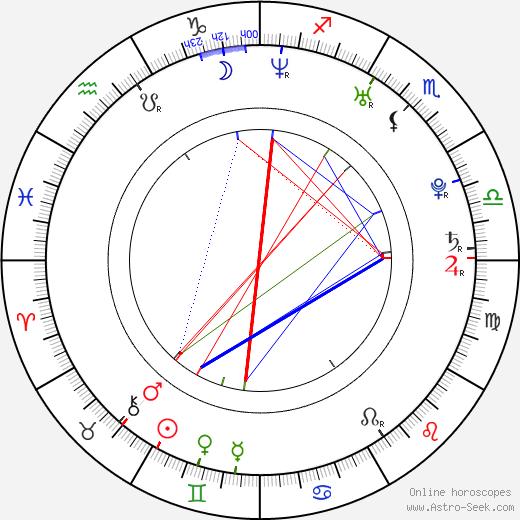 Matthias Hofbauer birth chart, Matthias Hofbauer astro natal horoscope, astrology