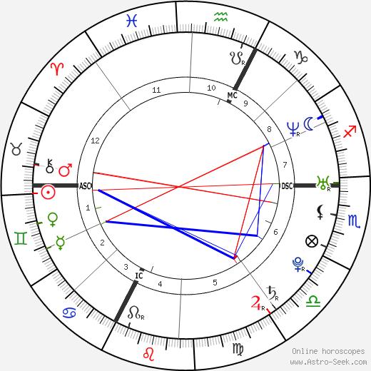 Max Mutzke astro natal birth chart, Max Mutzke horoscope, astrology