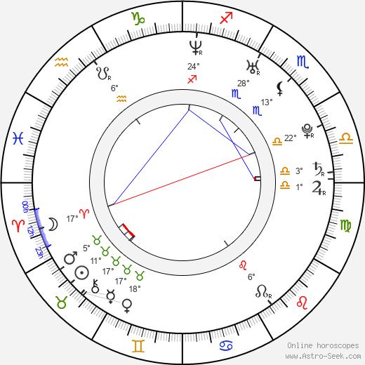 Michaela Adlerová birth chart, biography, wikipedia 2020, 2021
