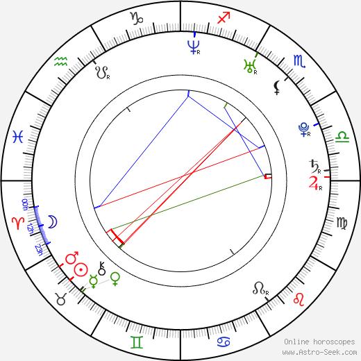 Michaela Adlerová birth chart, Michaela Adlerová astro natal horoscope, astrology