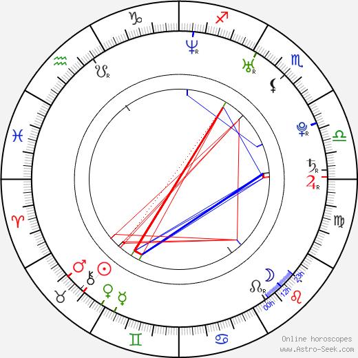 Nils Althaus birth chart, Nils Althaus astro natal horoscope, astrology
