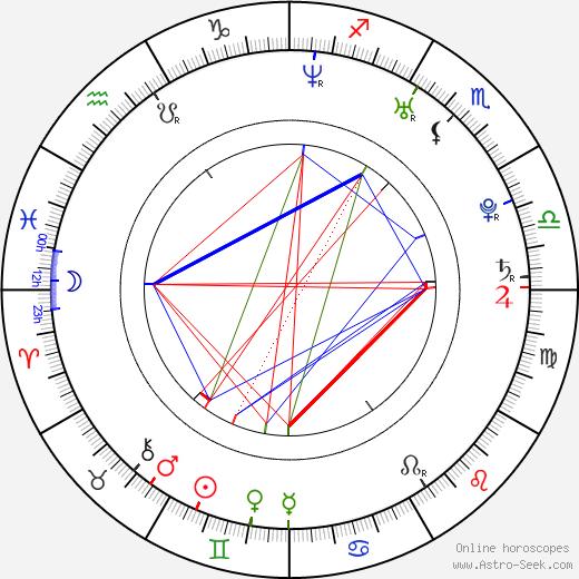 Rafal Kwietniewski birth chart, Rafal Kwietniewski astro natal horoscope, astrology