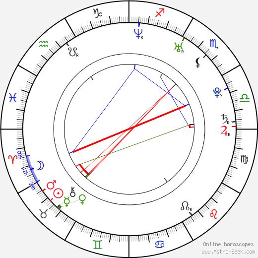 Robert Buckley birth chart, Robert Buckley astro natal horoscope, astrology