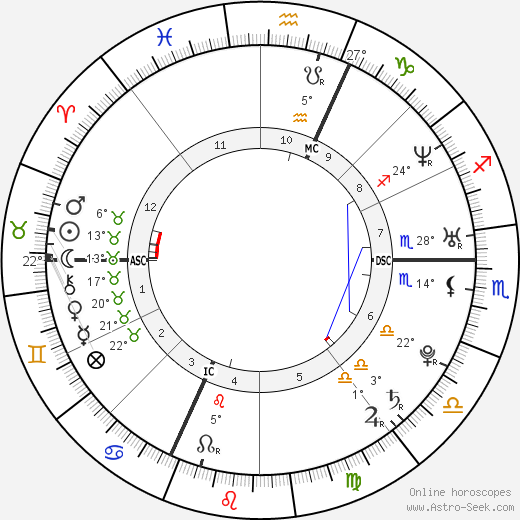 Soan birth chart, biography, wikipedia 2019, 2020