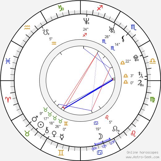 Stephen Amell birth chart, biography, wikipedia 2019, 2020
