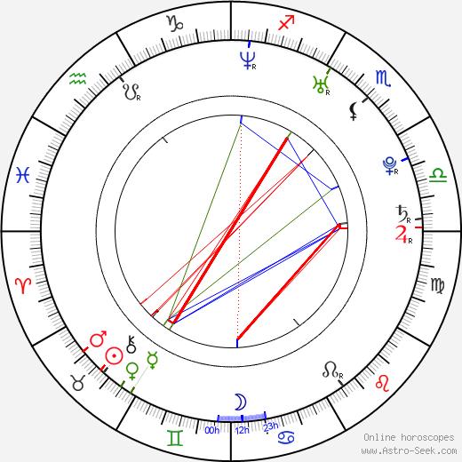 Xiao Shen-Yang birth chart, Xiao Shen-Yang astro natal horoscope, astrology