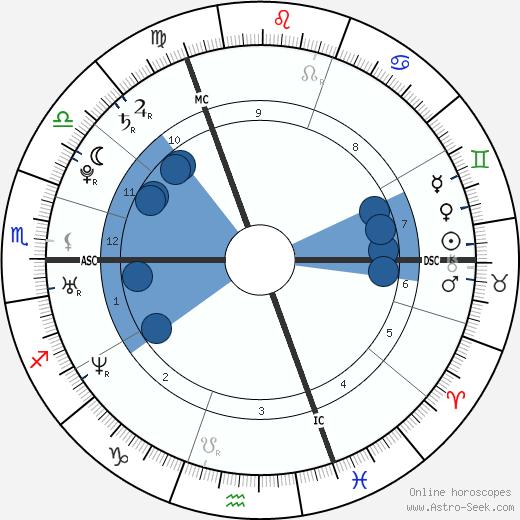 Zara Phillips wikipedia, horoscope, astrology, instagram