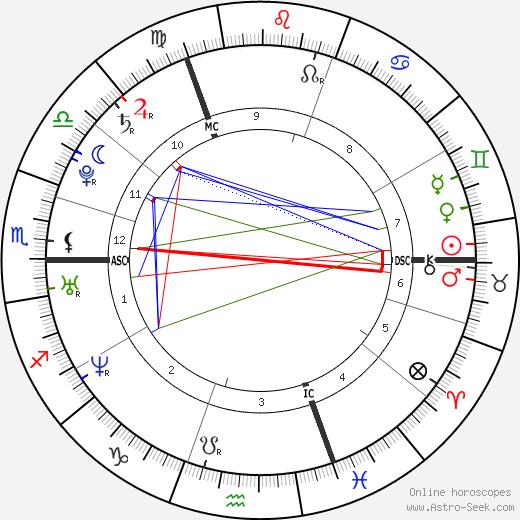 Зара Тиндолл Zara Phillips день рождения гороскоп, Zara Phillips Натальная карта онлайн