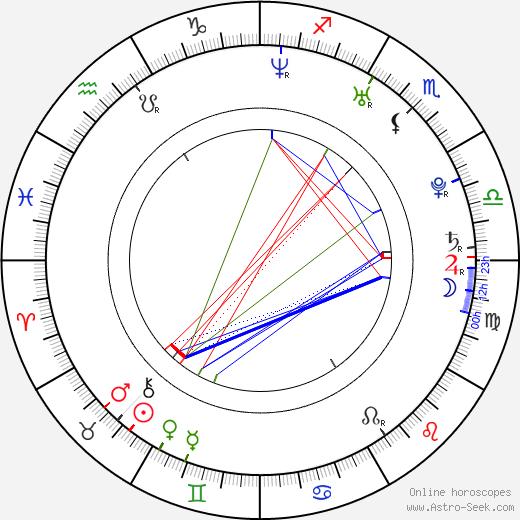 Zivko Anocic birth chart, Zivko Anocic astro natal horoscope, astrology