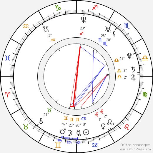 Aaron Perilo birth chart, biography, wikipedia 2019, 2020