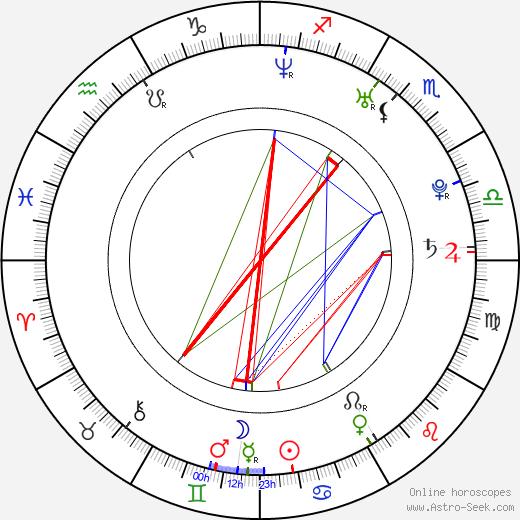Aaron Perilo astro natal birth chart, Aaron Perilo horoscope, astrology