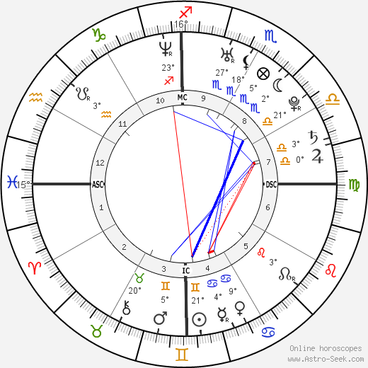Adriana Lima birth chart, biography, wikipedia 2018, 2019