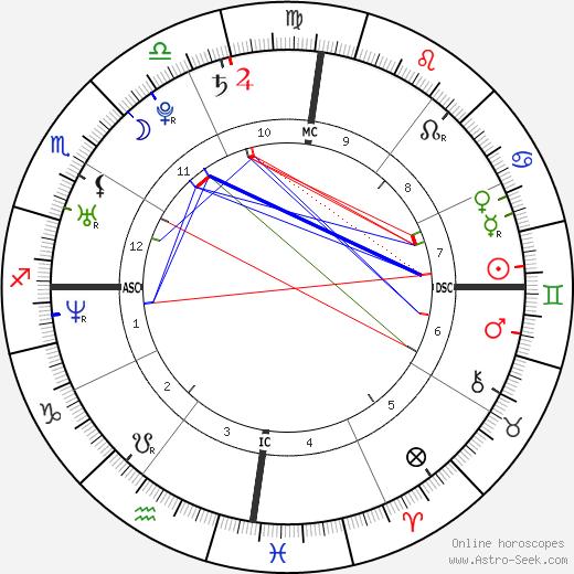 Adriana Lima birth chart, Adriana Lima astro natal horoscope, astrology