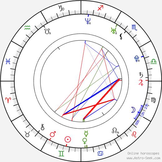 Ай Нонака Ai Nonaka день рождения гороскоп, Ai Nonaka Натальная карта онлайн
