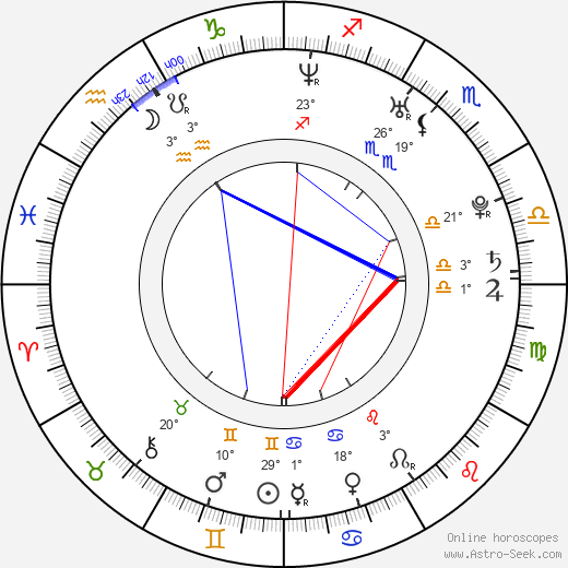 Alisan Porter birth chart, biography, wikipedia 2019, 2020