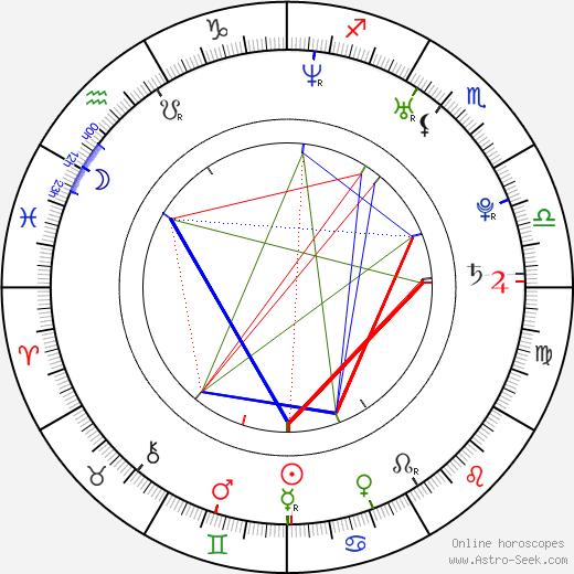Amanda Brooks tema natale, oroscopo, Amanda Brooks oroscopi gratuiti, astrologia