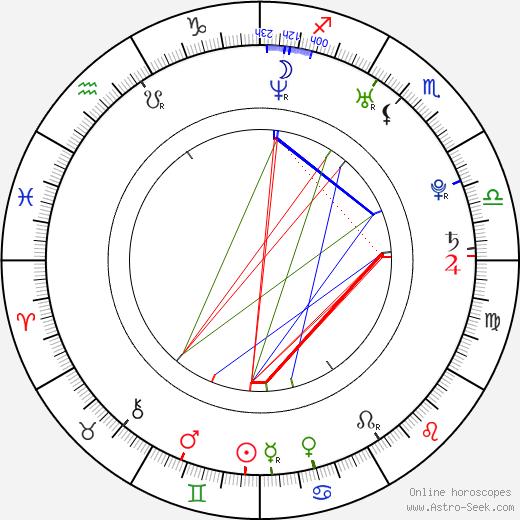 Amrita Rao день рождения гороскоп, Amrita Rao Натальная карта онлайн
