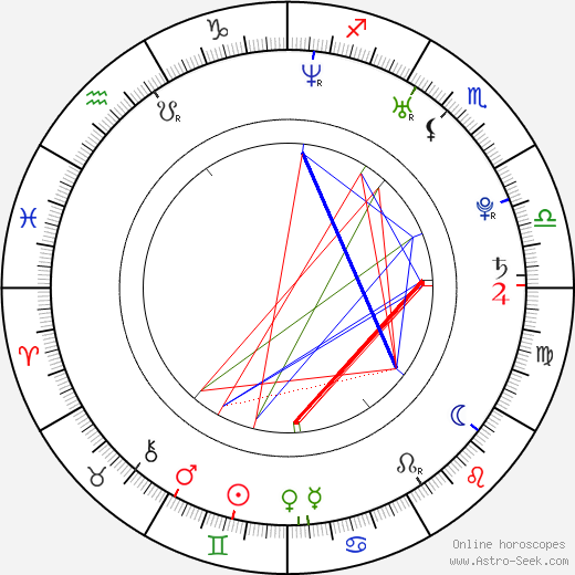 Anna Kurnikovová astro natal birth chart, Anna Kurnikovová horoscope, astrology