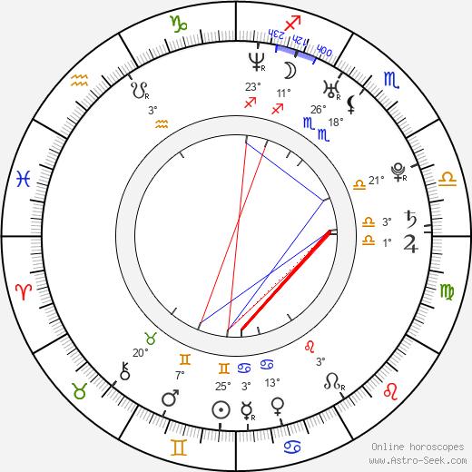 Annika Blendl birth chart, biography, wikipedia 2019, 2020