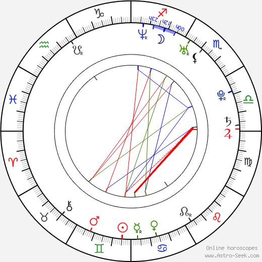Annika Blendl birth chart, Annika Blendl astro natal horoscope, astrology