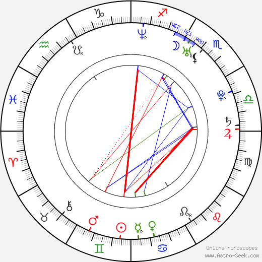 Borek Sedlák день рождения гороскоп, Borek Sedlák Натальная карта онлайн