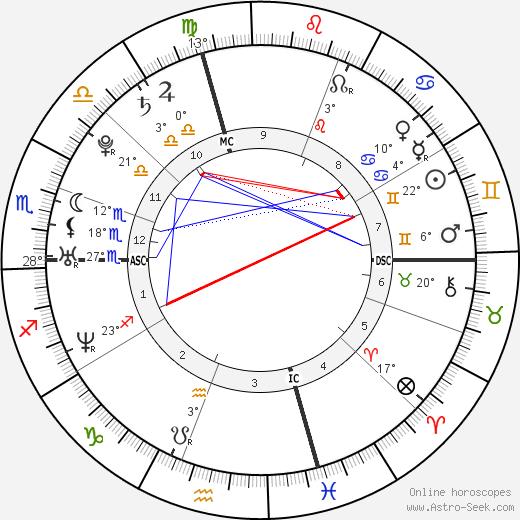 Chris Evans birth chart, biography, wikipedia 2018, 2019