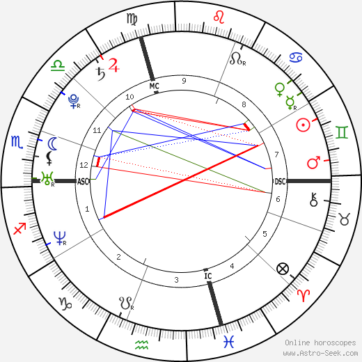 Chris Evans Astro Natal Birth Chart Horoscope Astrology