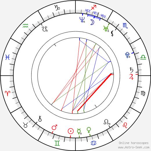 Dan Cade tema natale, oroscopo, Dan Cade oroscopi gratuiti, astrologia