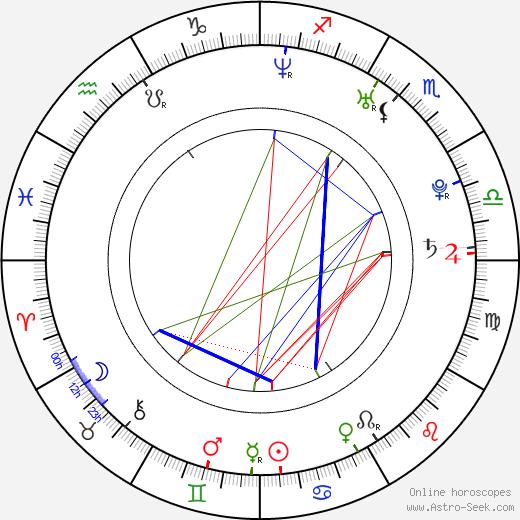 Dasha день рождения гороскоп, Dasha Натальная карта онлайн