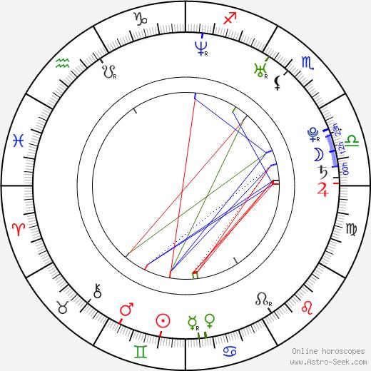 Dena Hysell tema natale, oroscopo, Dena Hysell oroscopi gratuiti, astrologia