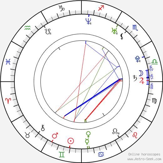 Élmer Valenzuela день рождения гороскоп, Élmer Valenzuela Натальная карта онлайн
