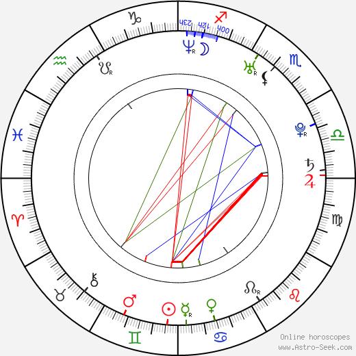 Han-seon Jo birth chart, Han-seon Jo astro natal horoscope, astrology