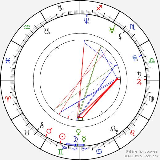 Jacek Wolszczak birth chart, Jacek Wolszczak astro natal horoscope, astrology
