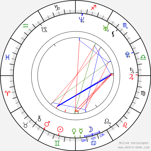 Jerad Anderson birth chart, Jerad Anderson astro natal horoscope, astrology