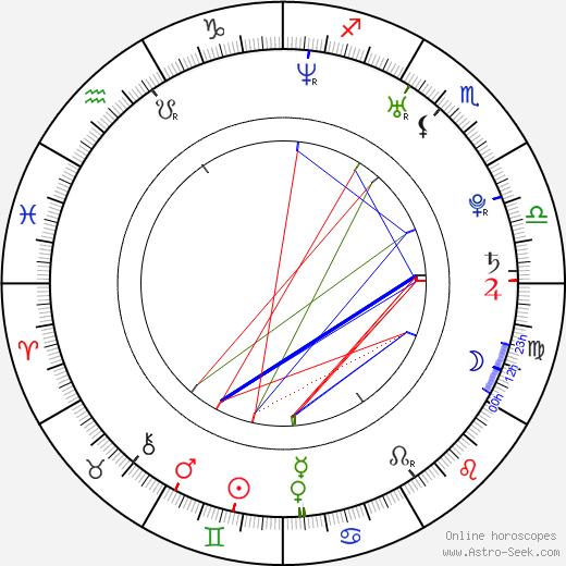 Jess Weixler birth chart, Jess Weixler astro natal horoscope, astrology