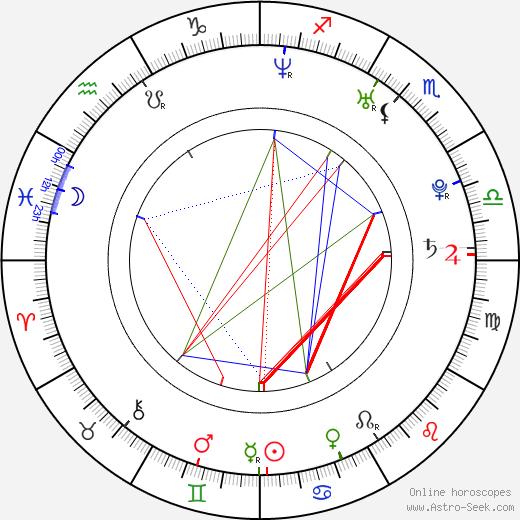 Joe Taslim birth chart, Joe Taslim astro natal horoscope, astrology