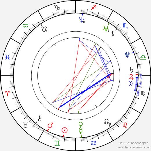 John Herzog tema natale, oroscopo, John Herzog oroscopi gratuiti, astrologia