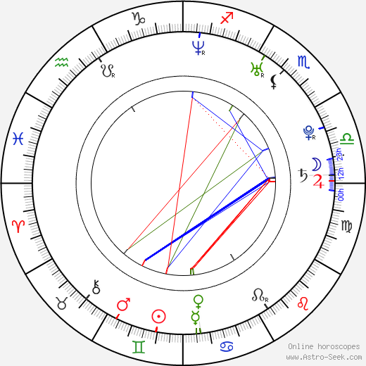 John White birth chart, John White astro natal horoscope, astrology