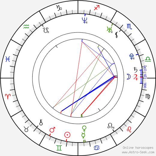 Jonathan Bennett tema natale, oroscopo, Jonathan Bennett oroscopi gratuiti, astrologia