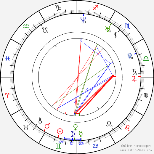 Katarzyna Ankudowicz birth chart, Katarzyna Ankudowicz astro natal horoscope, astrology