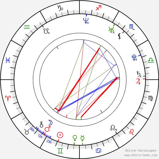 Kristýna Brázdilová birth chart, Kristýna Brázdilová astro natal horoscope, astrology