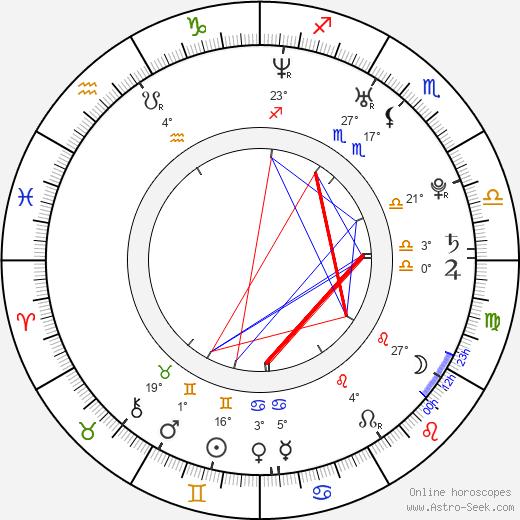 Larisa Oleynik birth chart, biography, wikipedia 2020, 2021