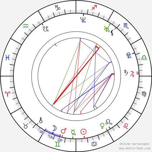 Maria Maya birth chart, Maria Maya astro natal horoscope, astrology