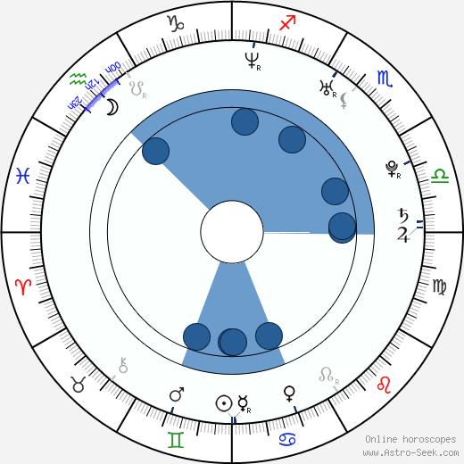 Mark Elderkin wikipedia, horoscope, astrology, instagram
