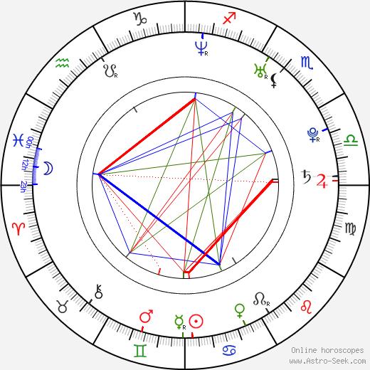 Martha Olšrová astro natal birth chart, Martha Olšrová horoscope, astrology